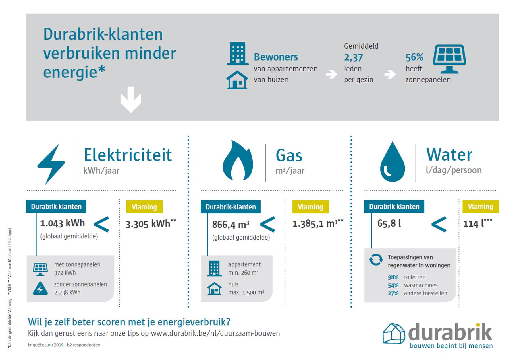 Durabrik-klanten verbruiken minder energie